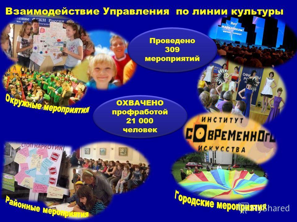 ОХВАЧЕНО профработой 21 000 человек ОХВАЧЕНО профработой 21 000 человек Взаимодействие Управления по линии культуры Проведено 309 мероприятий
