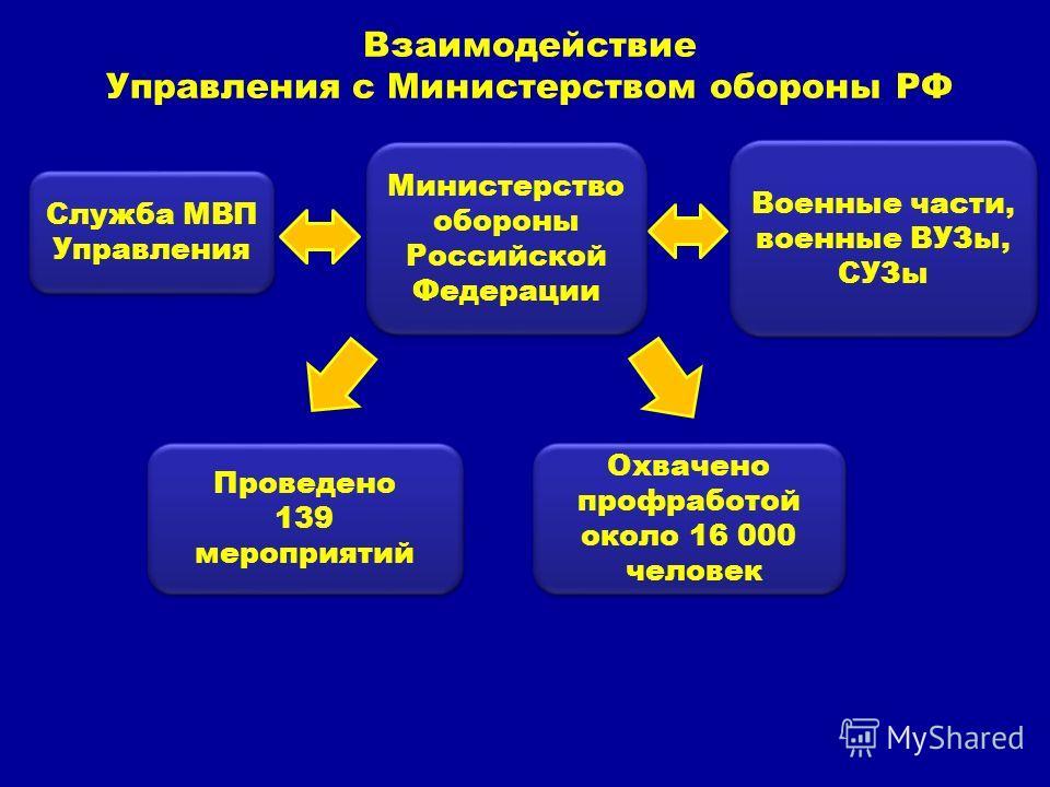 Взаимодействие Управления с Министерством обороны РФ Военные части, военные ВУЗы, СУЗы Проведено 139 мероприятий Проведено 139 мероприятий Охвачено профработой около 16 000 человек Охвачено профработой около 16 000 человек Служба МВП Управления Минис