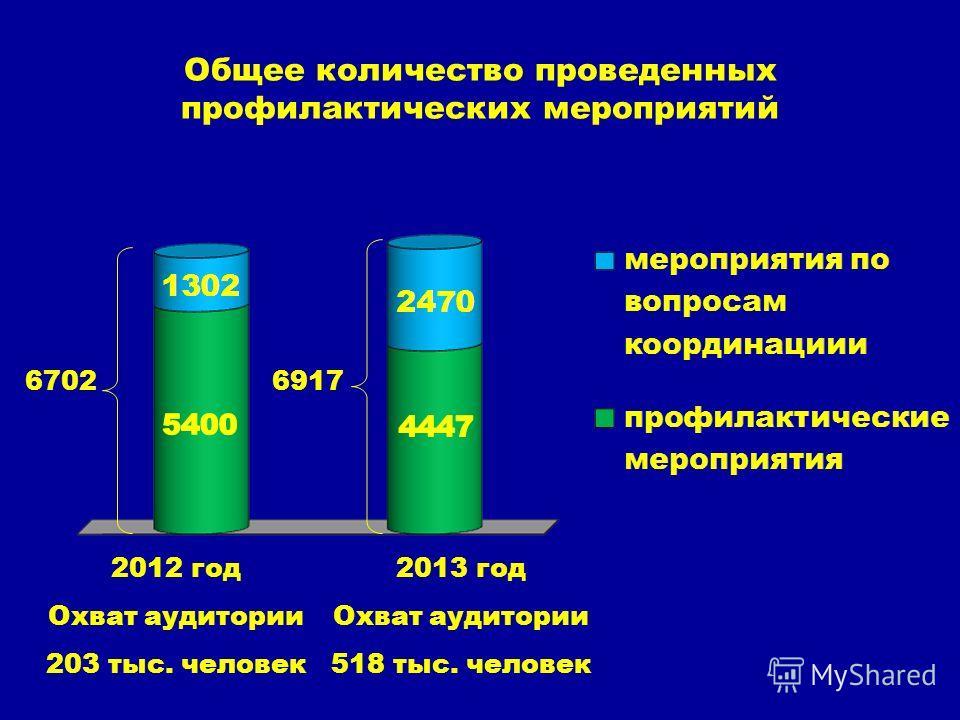 Общее количество проведенных профилактических мероприятий 6702 2012 год Охват аудитории 203 тыс. человек 6917 2013 год Охват аудитории 518 тыс. человек