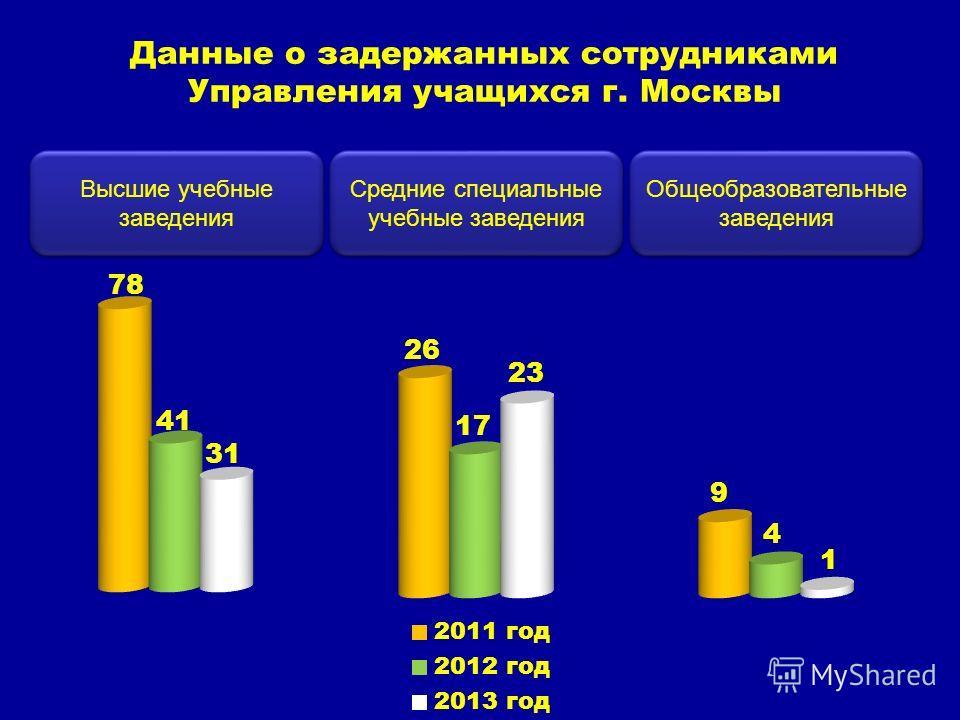 Данные о задержанных сотрудниками Управления учащихся г. Москвы Общеобразовательные заведения Средние специальные учебные заведения Высшие учебные заведения