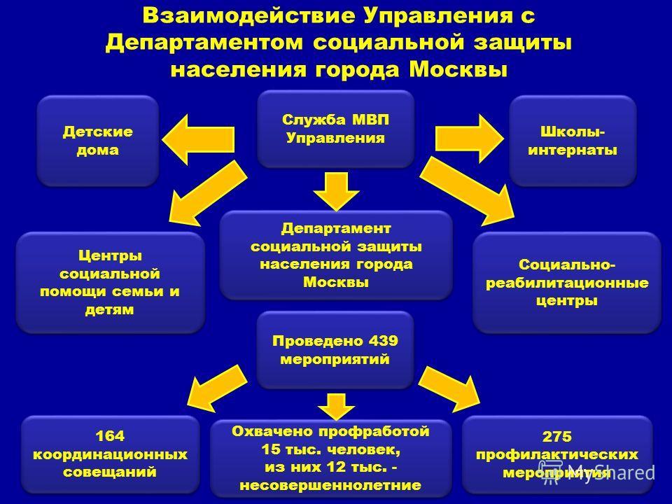 Взаимодействие Управления с Департаментом социальной защиты населения города Москвы 275 профилактических мероприятия 275 профилактических мероприятия Школы- интернаты 164 координационных совещаний 164 координационных совещаний Проведено 439 мероприят