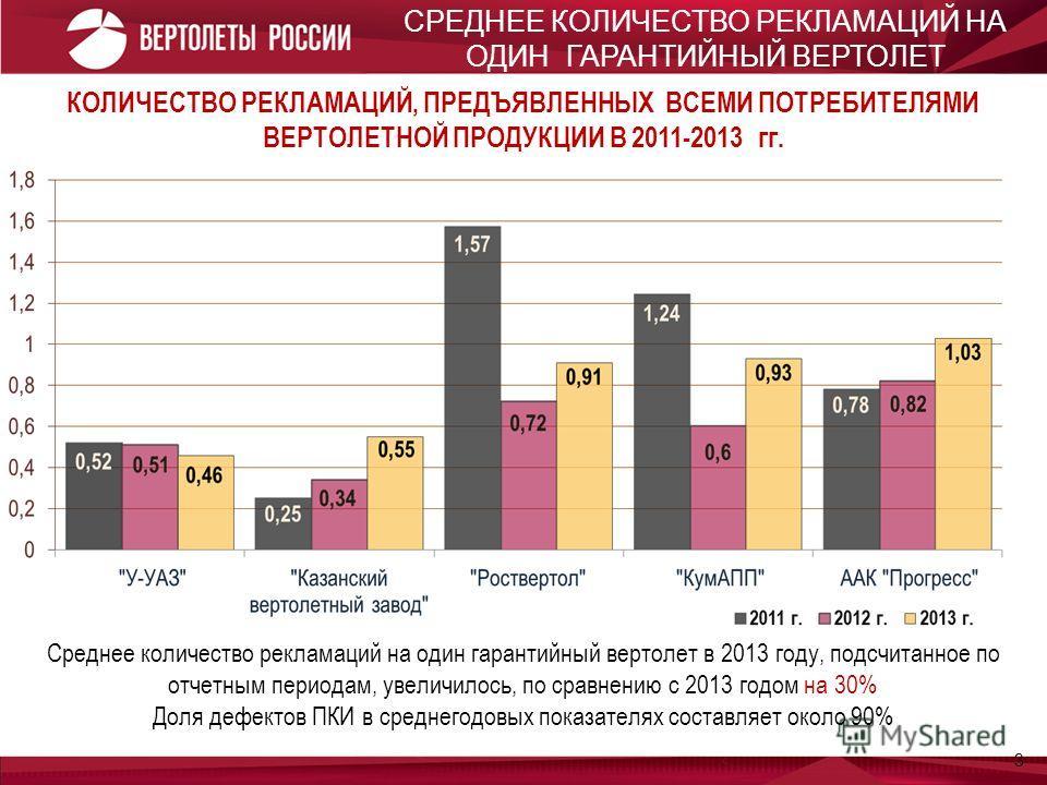 3 КОЛИЧЕСТВО РЕКЛАМАЦИЙ, ПРЕДЪЯВЛЕННЫХ ВСЕМИ ПОТРЕБИТЕЛЯМИ ВЕРТОЛЕТНОЙ ПРОДУКЦИИ В 2011-2013 гг. Среднее количество рекламаций на один гарантийный вертолет в 2013 году, подсчитанное по отчетным периодам, увеличилось, по сравнению с 2013 годом на 30%