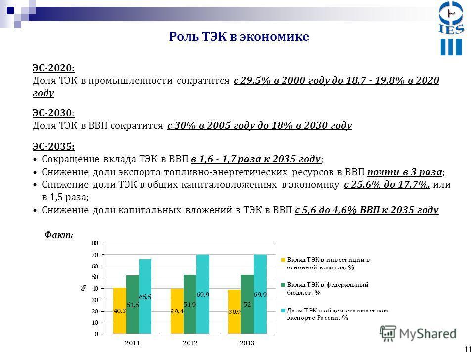 11 ЭС-2020: Доля ТЭК в промышленности сократится с 29,5% в 2000 году до 18,7 - 19,8% в 2020 году Роль ТЭК в экономике ЭС-2030: Доля ТЭК в ВВП сократится с 30% в 2005 году до 18% в 2030 году ЭС-2035: Сокращение вклада ТЭК в ВВП в 1,6 - 1,7 раза к 2035