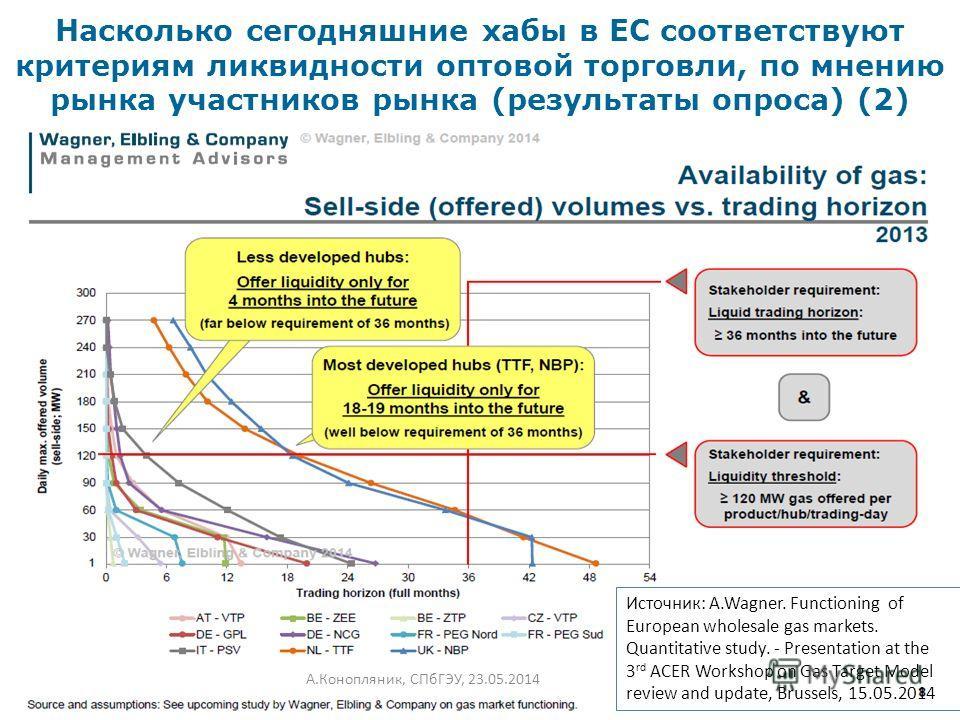 Насколько сегодняшние хабы в ЕС соответствуют критериям ликвидности оптовой торговли, по мнению рынка участников рынка (результаты опроса) (2) А.Конопляник, СПбГЭУ, 23.05.201411 Источник: A.Wagner. Functioning of European wholesale gas markets. Quant