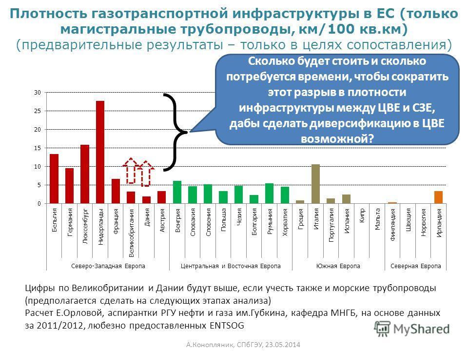 Плотность газотранспортной инфраструктуры в ЕС (только магистральные трубопроводы, км/100 кв.км) (предварительные результаты – только в целях сопоставления) Цифры по Великобритании и Дании будут выше, если учесть также и морские трубопроводы (предпол