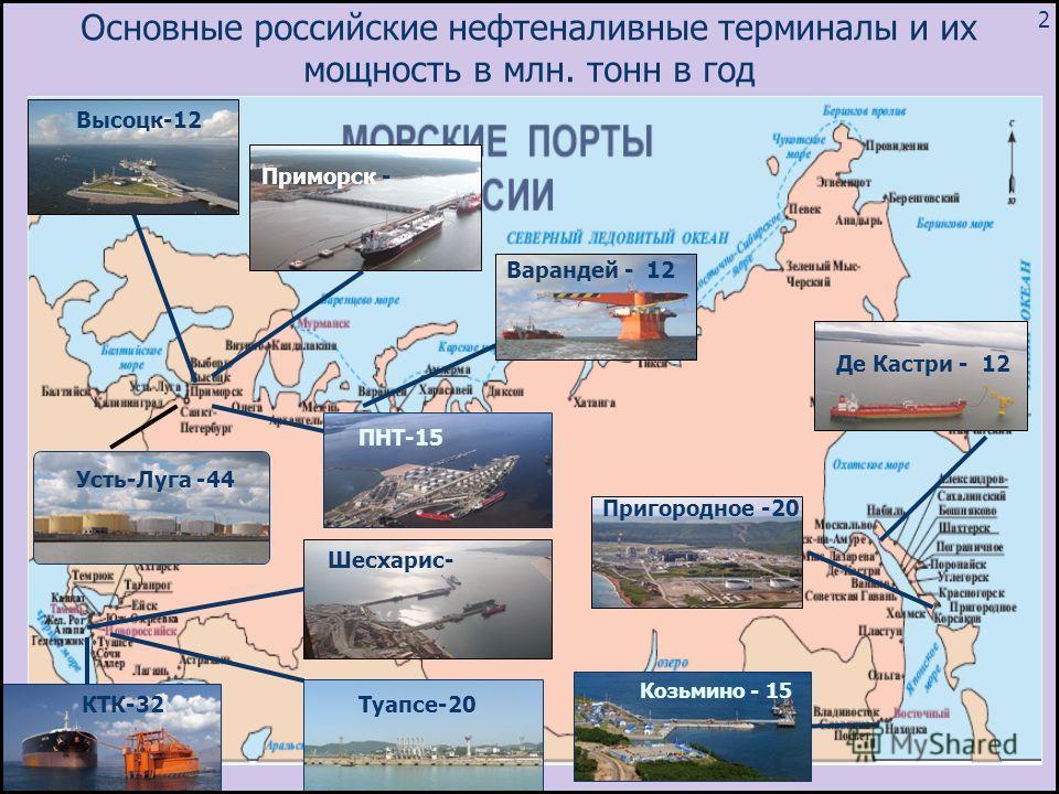 Основные российские нефтеналивные терминалы и их мощность в млн. тонн в год Козьмино - 15 Варандей - 12 КТК-32 Де Кастри - 12 Пригородное -20 Шесхарис- Высоцк-12 Приморск - Усть-Луга -44 ПНТ-15 Туапсе-20 2