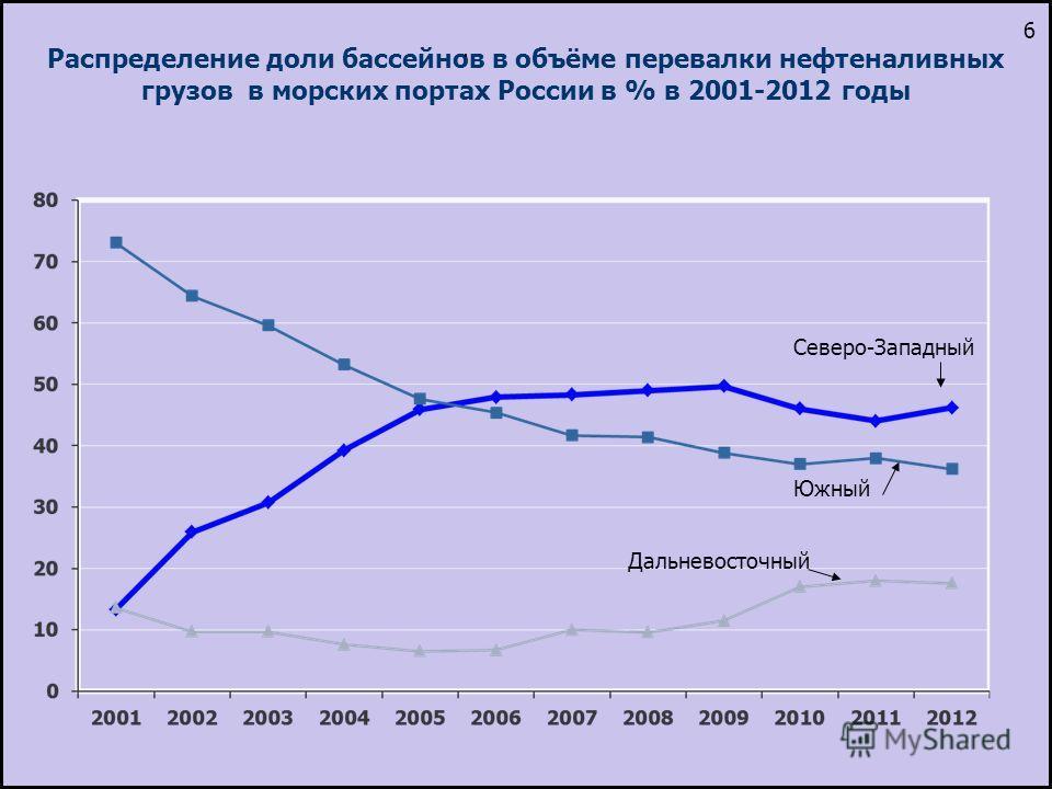 Распределение доли бассейнов в объёме перевалки нефтеналивных грузов в морских портах России в % в 2001-2012 годы Дальневосточный Южный Северо-Западный. 6
