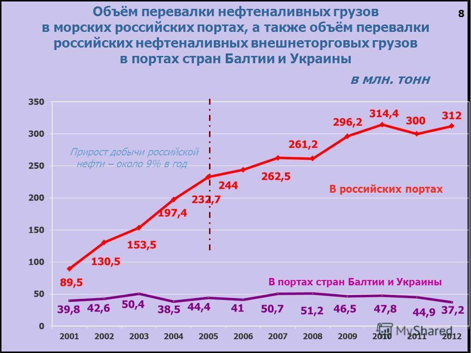 Объём перевалки нефтеналивных грузов в морских российских портах, а также объём перевалки российских нефтеналивных внешнеторговых грузов в портах стран Балтии и Украины в млн. тонн В российских портах В портах стран Балтии и Украины 8 Прирост добычи