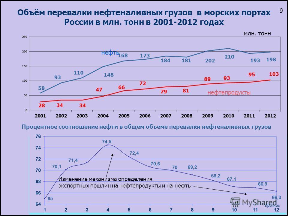 Объём перевалки нефтеналивных грузов в морских портах России в млн. тонн в 2001-2012 годах нефть млн. тонн Процентное соотношение нефти в общем объеме перевалки нефтеналивных грузов Изменение механизма определения экспортных пошлин на нефтепродукты и