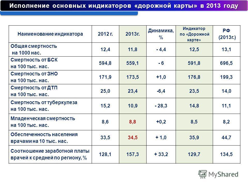 Наименование индикатора 2012 г.2013 г. Динамика, % Индикатор по «Дорожной карте» РФ (2013 г.) Общая смертность на 1000 нас. 12,411,8- 4,412,513,1 Смертность от БСК на 100 тыс. нас. 594,8559,1- 6591,8696,5 Смертность от ЗНО на 100 тыс. нас. 171,9173,5
