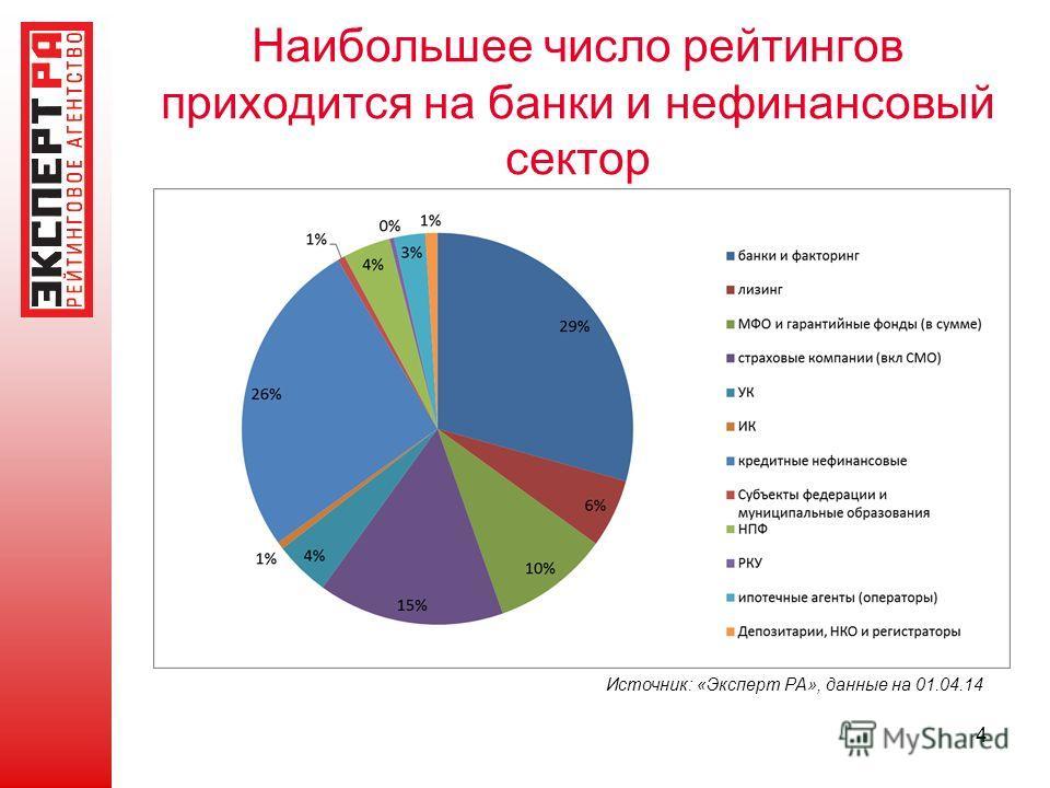 Наибольшее число рейтингов приходится на банки и нефинансовый сектор 4 Источник: «Эксперт РА», данные на 01.04.14