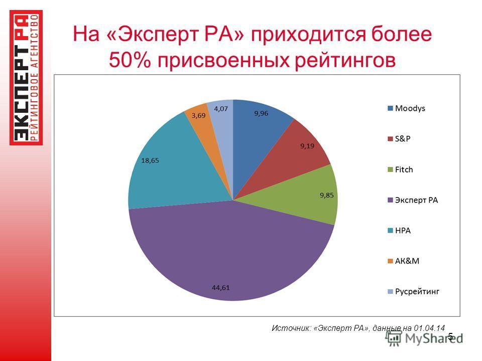 На «Эксперт РА» приходится более 50% присвоенных рейтингов 5 Источник: «Эксперт РА», данные на 01.04.14