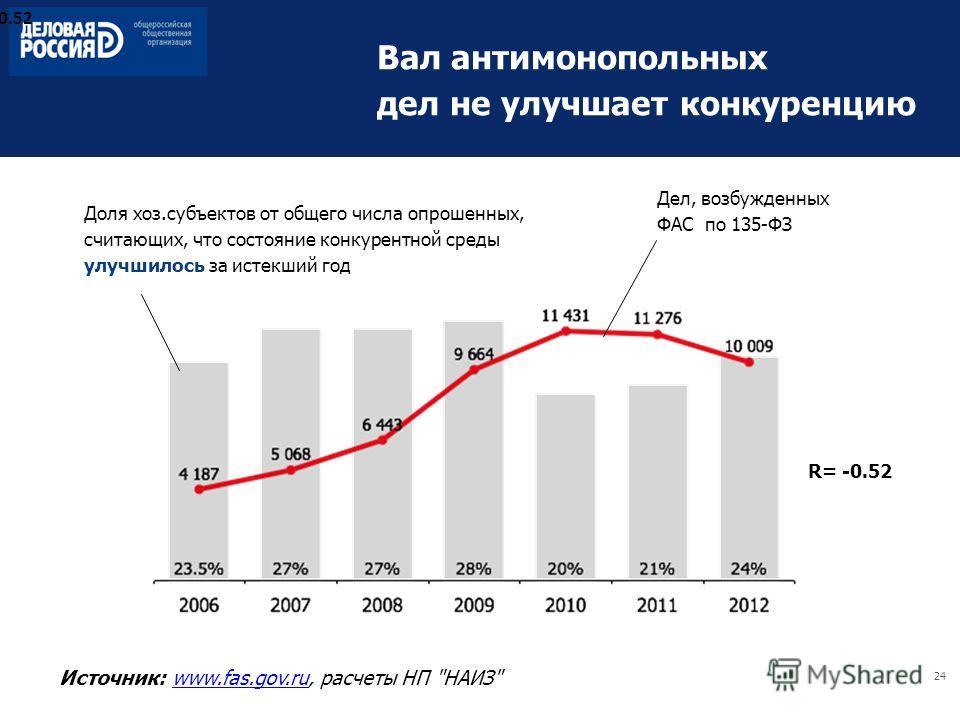 24 Вал антимонопольных дел не улучшает конкуренцию Источник: www.fas.gov.ru, расчеты НП