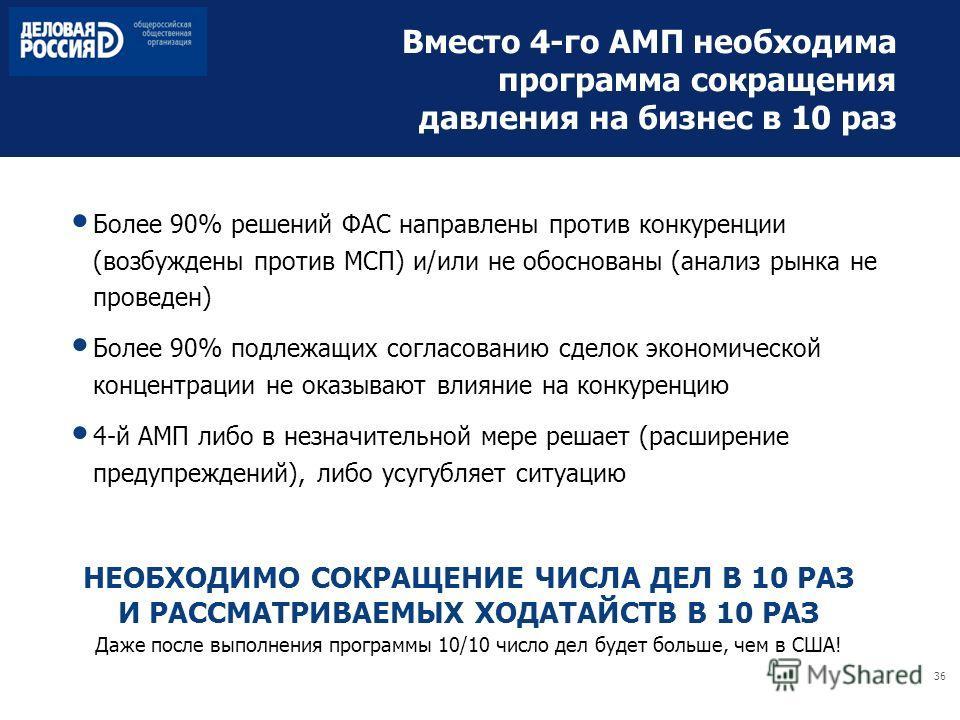 36 Вместо 4-го АМП необходима программа сокращения давления на бизнес в 10 раз Более 90% решений ФАС направлены против конкуренции (возбуждены против МСП) и/или не обоснованы (анализ рынка не проведен) Более 90% подлежащих согласованию сделок экономи