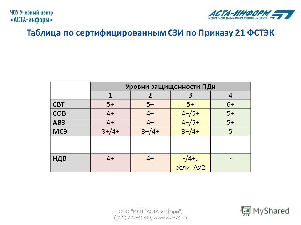 Таблица по сертифицированным СЗИ по Приказу 21 ФСТЭК ООО МКЦ АСТА-информ, (351) 222-45-00, www.asta74. ru Уровни защищенности ПДн 1234 СВТ5+ 6+ СОВ4+ 4+/5+5+ АВЗ4+ 4+/5+5+ МСЭ3+/4+ 5 НДВ4+ -/4+, если АУ2 -