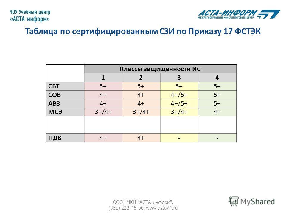 Таблица по сертифицированным СЗИ по Приказу 17 ФСТЭК ООО МКЦ АСТА-информ, (351) 222-45-00, www.asta74. ru Классы защищенности ИС 1234 СВТ5+ СОВ4+ 4+/5+5+ АВЗ4+ 4+/5+5+ МСЭ3+/4+ 4+ НДВ4+ --