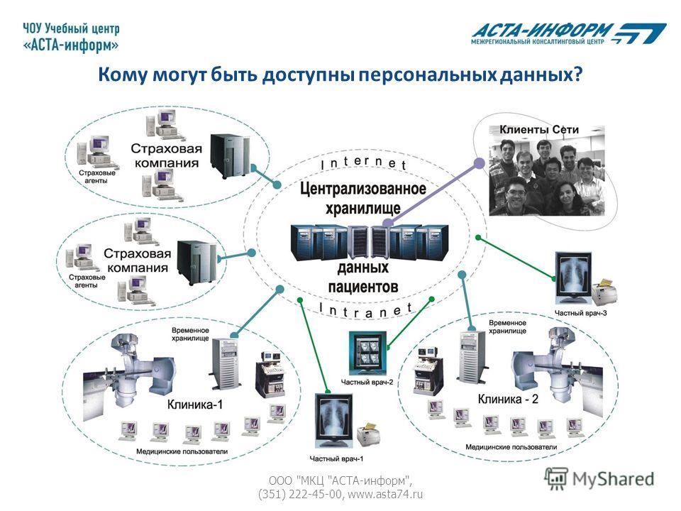 Кому могут быть доступны персональных данных? ООО МКЦ АСТА-информ, (351) 222-45-00, www.asta74.ru