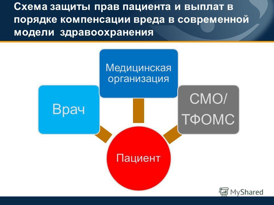 Схема защиты прав пациента и выплат в порядке компенсации вреда в современной модели здравоохранения Пациент Врач Медицинская организация СМО/ ТФОМС