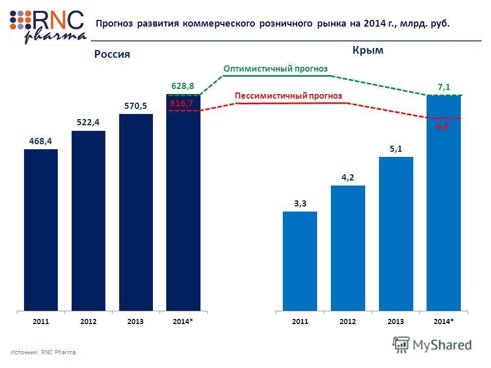 Источник: RNC Pharma Прогноз развития коммерческого розничного рынка на 2014 г., млрд. руб. Оптимистичный прогноз 616,7 6,6 Пессимистичный прогноз