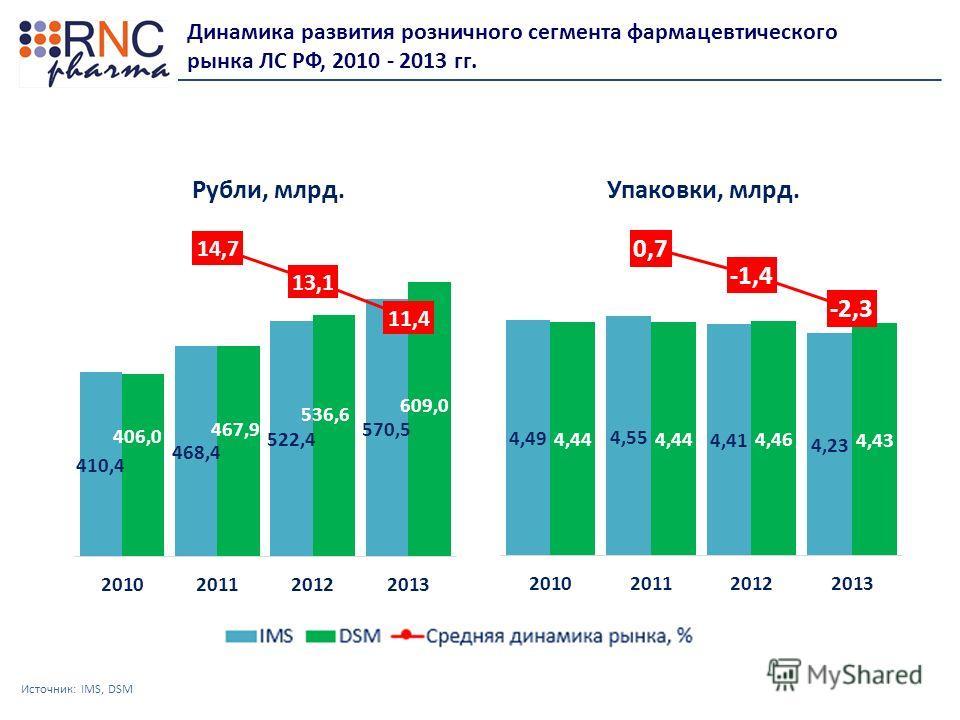 Динамика развития розничного сегмента фармацевтического рынка ЛС РФ, 2010 - 2013 гг. Источник: IMS, DSM