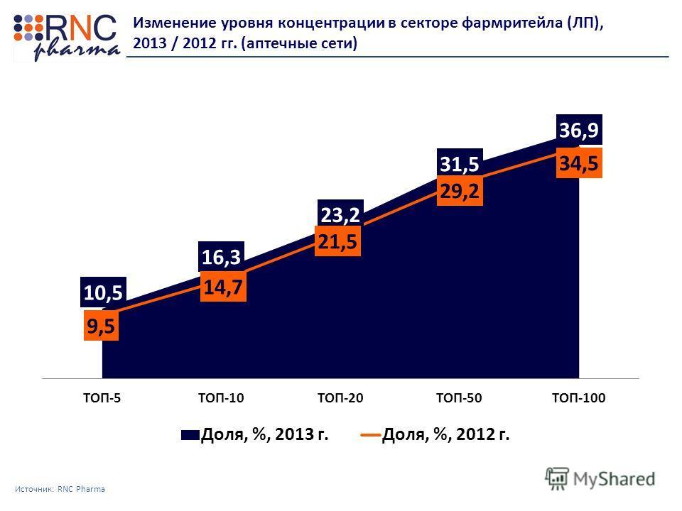 Источник: RNC Pharma Изменение уровня концентрации в секторе фармритейла (ЛП), 2013 / 2012 гг. (аптечные сети)