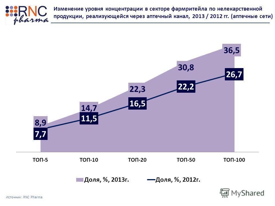 Источник: RNC Pharma Изменение уровня концентрации в секторе фармритейла по нелекарственной продукции, реализующейся через аптечный канал, 2013 / 2012 гг. (аптечные сети)