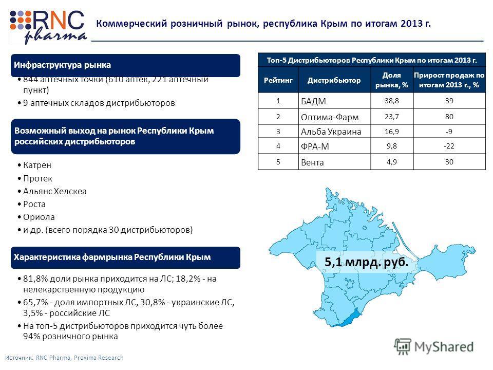 Источник: RNC Pharma, Proxima Research Коммерческий розничный рынок, республика Крым по итогам 2013 г. Инфраструктура рынка 844 аптечных точки (610 аптек, 221 аптечный пункт) 9 аптечных складов дистрибьюторов Возможный выход на рынок Республики Крым