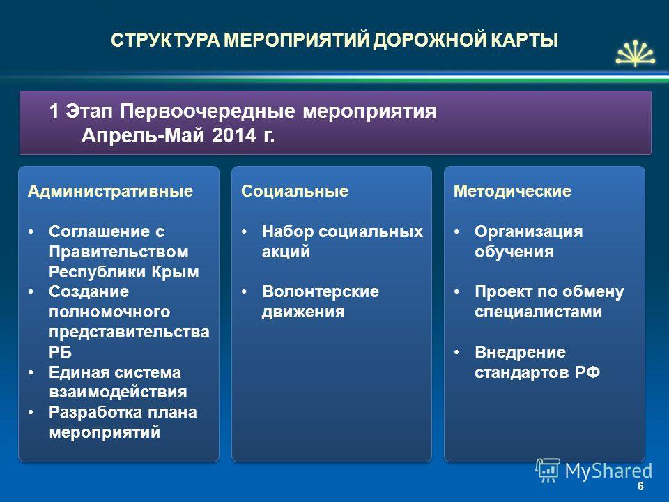 Административные Соглашение с Правительством Республики Крым Создание полномочного представительства РБ Единая система взаимодействия Разработка плана мероприятий Административные Соглашение с Правительством Республики Крым Создание полномочного пред