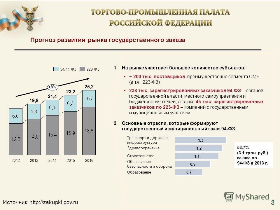 3 Источник: http://zakupki.gov.ru 94/44 ФЗ223 ФЗ 1. На рынке участвует большое количество субъектов: 2. Основные отрасли, которые формируют государственный и муниципальный заказ 94-ФЗ: 23,2 20122014 19,8 2013 25,2 20162015 +8% 21,4 ~ 200 тыс. поставщ