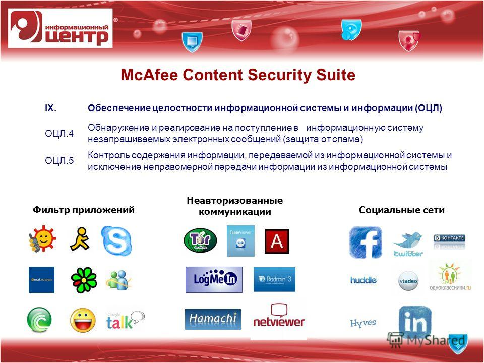 McAfee Content Security Suite Фильтр приложений Неавторизованные коммуникации Социальные сети IX.Обеспечение целостности информационной системы и информации (ОЦЛ) ОЦЛ.4 Обнаружение и реагирование на поступление в информационную систему незапрашиваемы