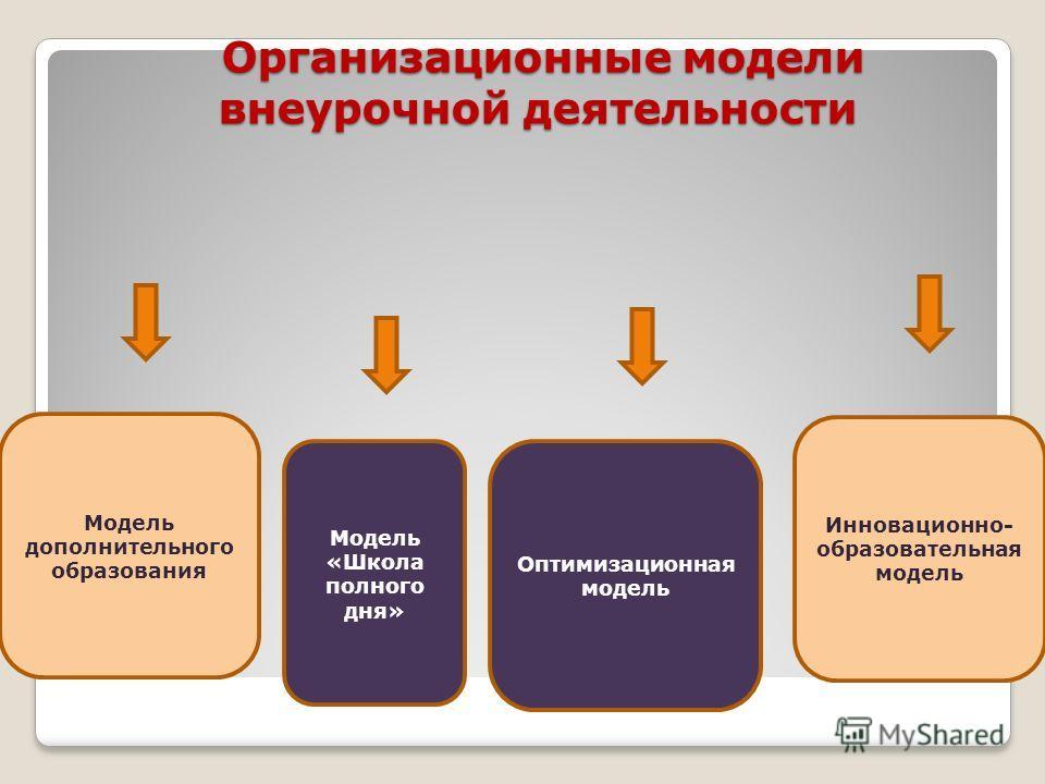 Организационные модели внеурочной деятельности Организационные модели внеурочной деятельности Модель дополнительного образования Модель «Школа полного дня» Оптимизационная модель Инновационно- образовательная модель