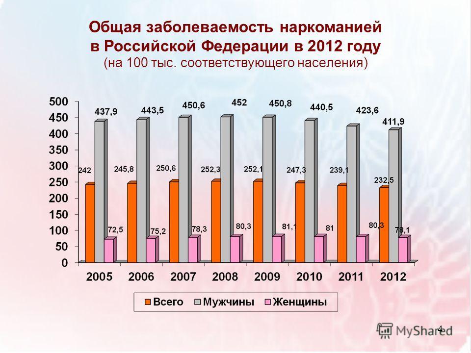 Общая заболеваемость наркоманией в Российской Федерации в 2012 году (на 100 тыс. соответствующего населения) 4