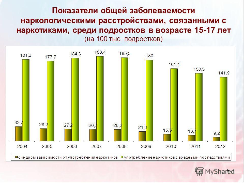 Показатели общей заболеваемости наркологическими расстройствами, связанными с наркотиками, среди подростков в возрасте 15-17 лет (на 100 тыс. подростков) 5