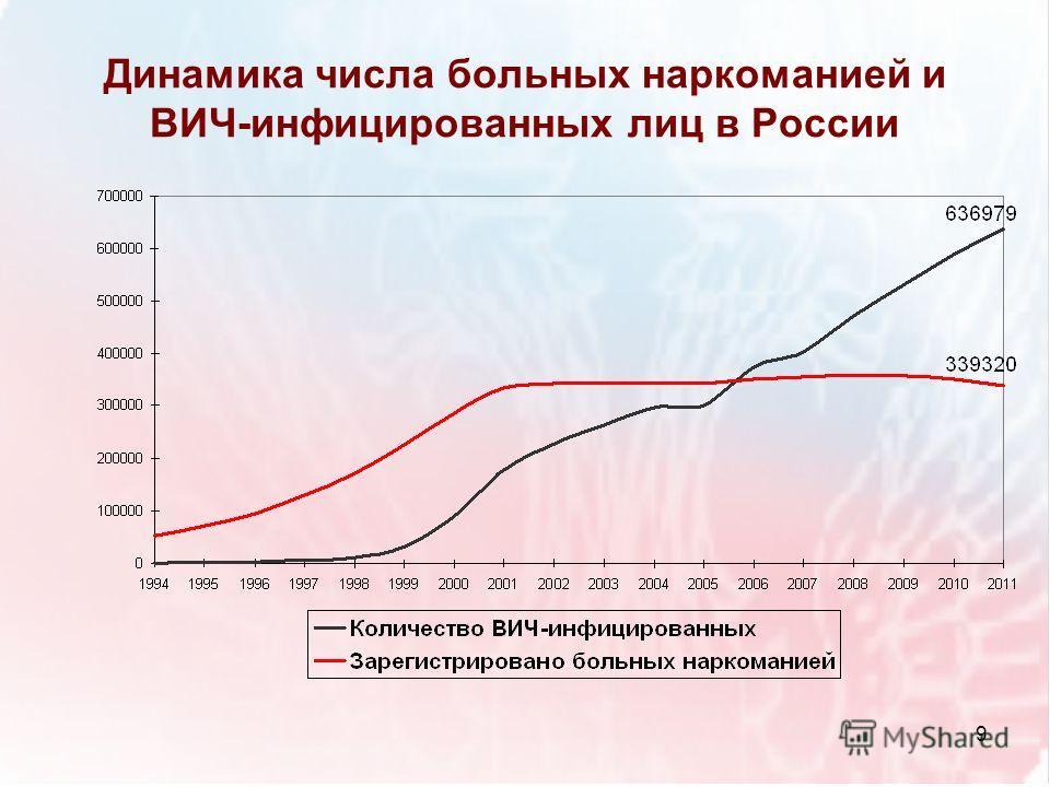 Динамика числа больных наркоманией и ВИЧ-инфицированных лиц в России 9