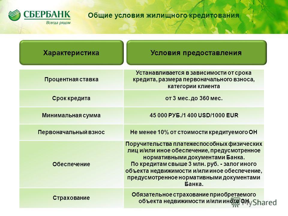 Содержание Общие условия жилищного кредитования Процентная ставка Устанавливается в зависимости от срока кредита, размера первоначального взноса, категории клиента Срок кредитаот 3 мес. до 360 мес. Минимальная сумма 45 000 РУБ./1 400 USD/1000 EUR Пер