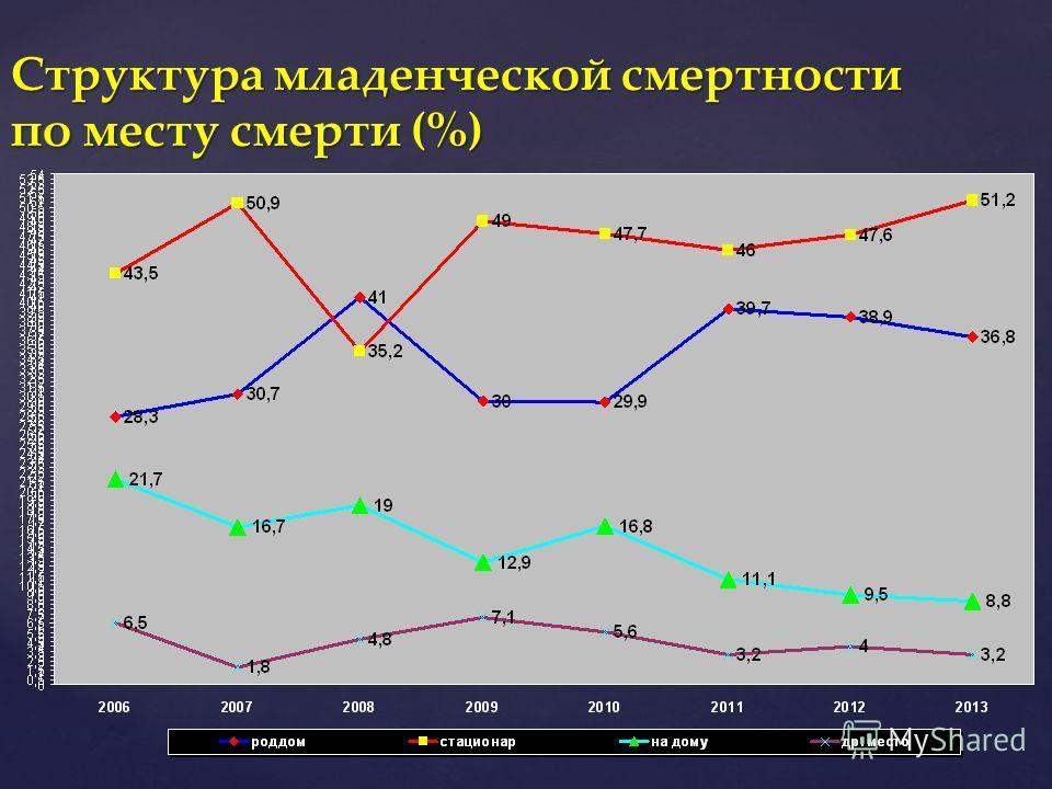 Структура младенческой смертности по месту смерти (%)