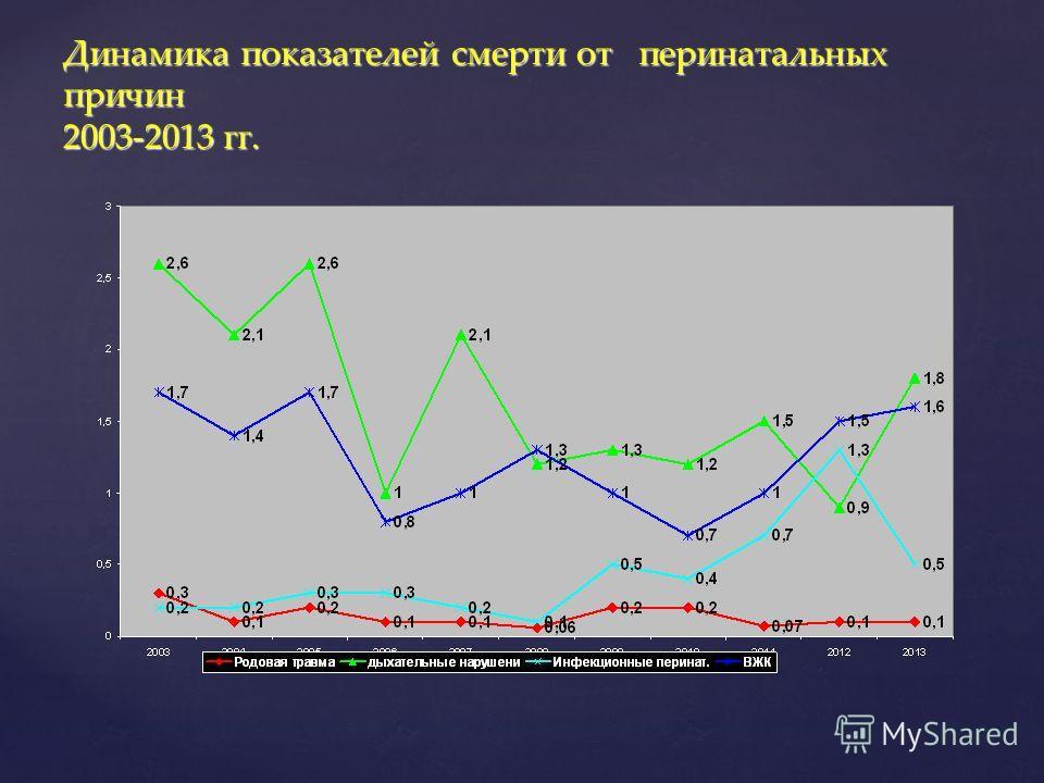 Динамика показателей смерти от перинатальных причин 2003-2013 гг.