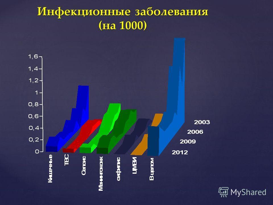 Больницы областные г.ростова-на-дону официальный сайт