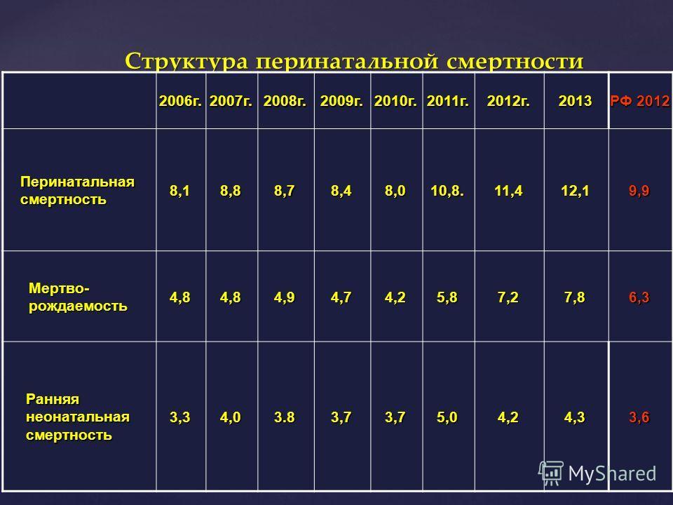 Структура перинатальной смертности 2006 г.2007 г.2008 г.2009 г.2010 г.2011 г.2012 г.2013 РФ 2012 Перинатальная смертность 8,18,88,78,48,010,8.11,412,19,9 Мертво-рождаемость 4,84,84,94,74,25,87,27,86,3 Ранняя неонатальная смертность 3,34,03.83,73,75,0