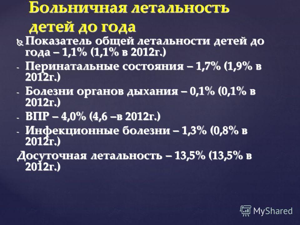 Показатель общей летальности детей до года – 1,1% (1,1% в 2012 г.) Показатель общей летальности детей до года – 1,1% (1,1% в 2012 г.) - Перинатальные состояния – 1,7% (1,9% в 2012 г.) - Болезни органов дыхания – 0,1% (0,1% в 2012 г.) - ВПР – 4,0% (4,