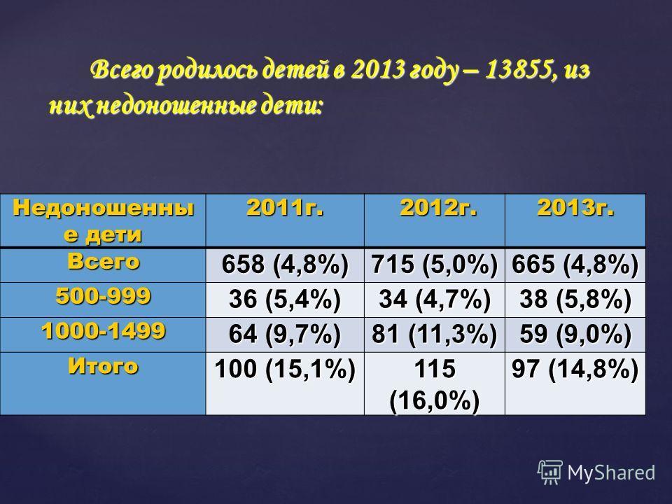 Всего родилось детей в 2013 году – 13855, из них недоношенные дети: Недоношенны е дети 2011 г. 2012 г. 2012 г.2013 г.Всего 658 (4,8%) 715 (5,0%) 665 (4,8%) 500-999 36 (5,4%) 34 (4,7%) 38 (5,8%) 1000-1499 64 (9,7%) 81 (11,3%) 59 (9,0%) Итого 100 (15,1