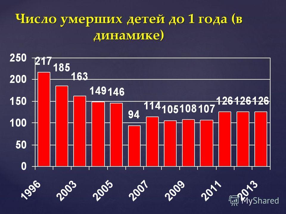 Число умерших детей до 1 года (в динамике)