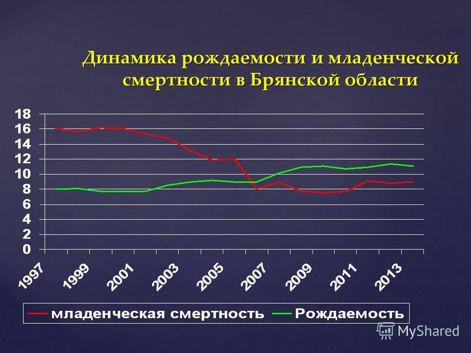 Динамика рождаемости и младенческой смертности в Брянской области