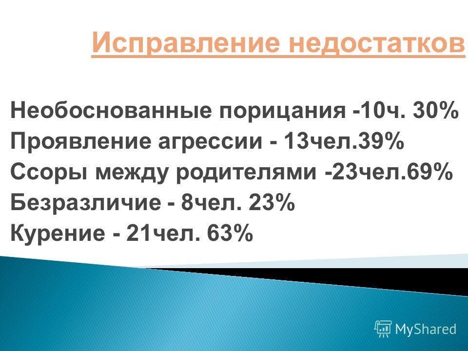 Исправление недостатков Необоснованные порицания -10 ч. 30% Проявление агрессии - 13 чел.39% Ссоры между родителями -23 чел.69% Безразличие - 8 чел. 23% Курение - 21 чел. 63%
