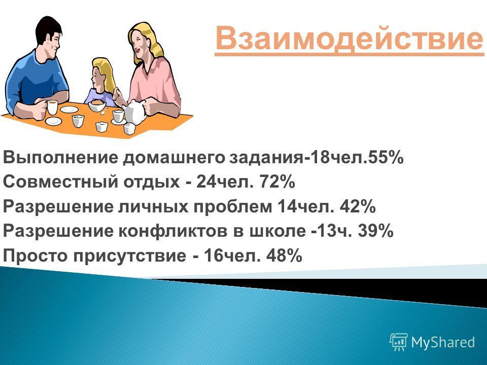 Взаимодействие Выполнение домашнего задания-18 чел.55% Совместный отдых - 24 чел. 72% Разрешение личных проблем 14 чел. 42% Разрешение конфликтов в школе -13 ч. 39% Просто присутствие - 16 чел. 48%