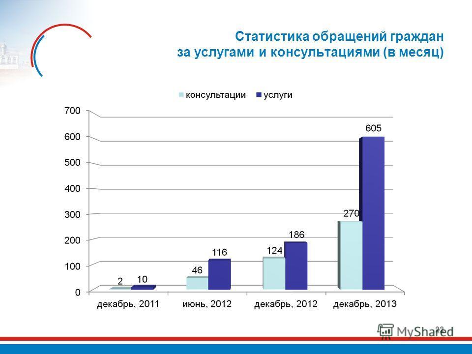 Статистика обращений граждан за услугами и консультациями (в месяц) 22
