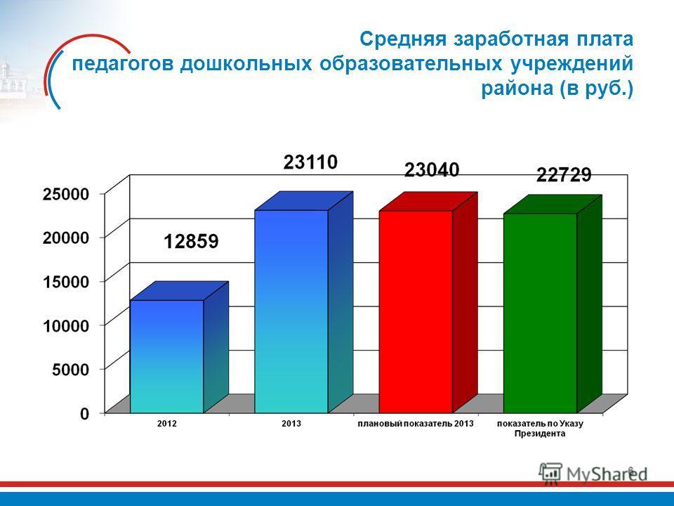 Средняя заработная плата педагогов дошкольных образовательных учреждений района (в руб.) 6