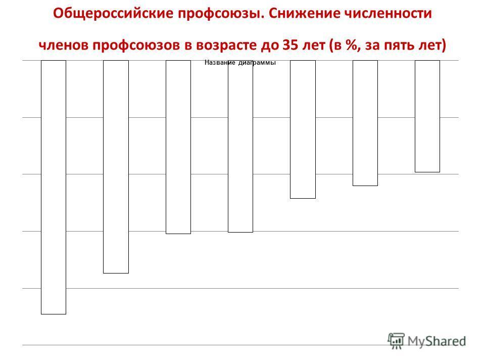 Общероссийские профсоюзы. Снижение численности членов профсоюзов в возрасте до 35 лет (в %, за пять лет)