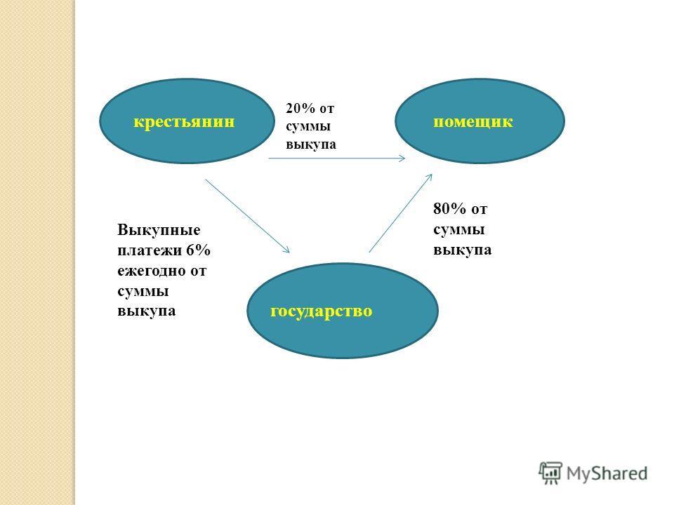 крестьянинпомещик государство 20% от суммы выкупа Выкупные платежи 6% ежегодно от суммы выкупа 80% от суммы выкупа
