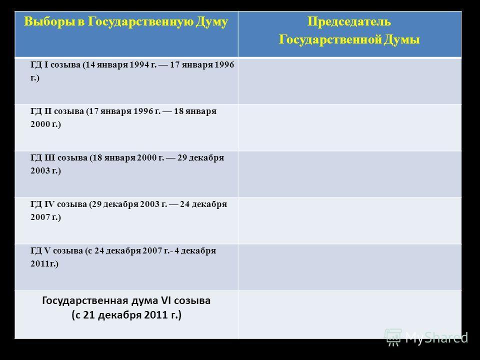 Выборы в Государственную Думу Председатель Государственной Думы ГД I созыва (14 января 1994 г. 17 января 1996 г.) ГД II созыва (17 января 1996 г. 18 января 2000 г.) ГД III созыва (18 января 2000 г. 29 декабря 2003 г.) ГД IV созыва (29 декабря 2003 г.